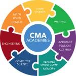 CMA-Academics - www.ClubMedAcademies.com